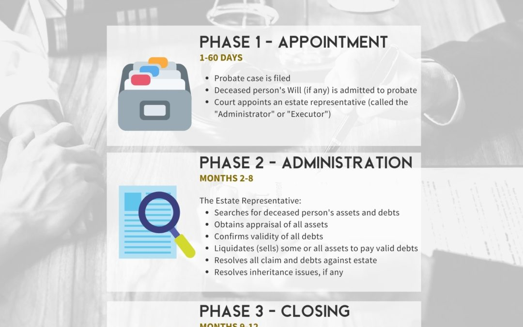 California Probate - 3 Phases of Probate